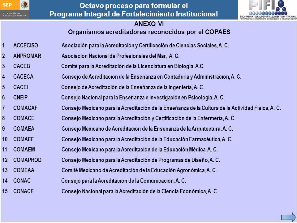 Organismos acreditadores reconocidos por el COPAES