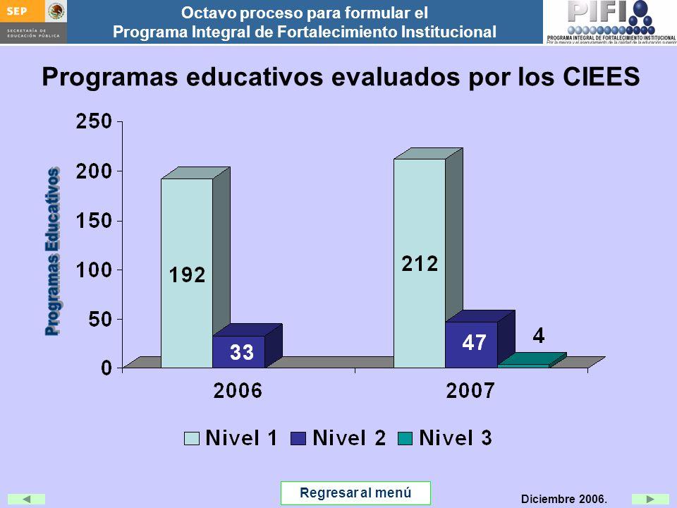 Programas educativos evaluados por los CIEES