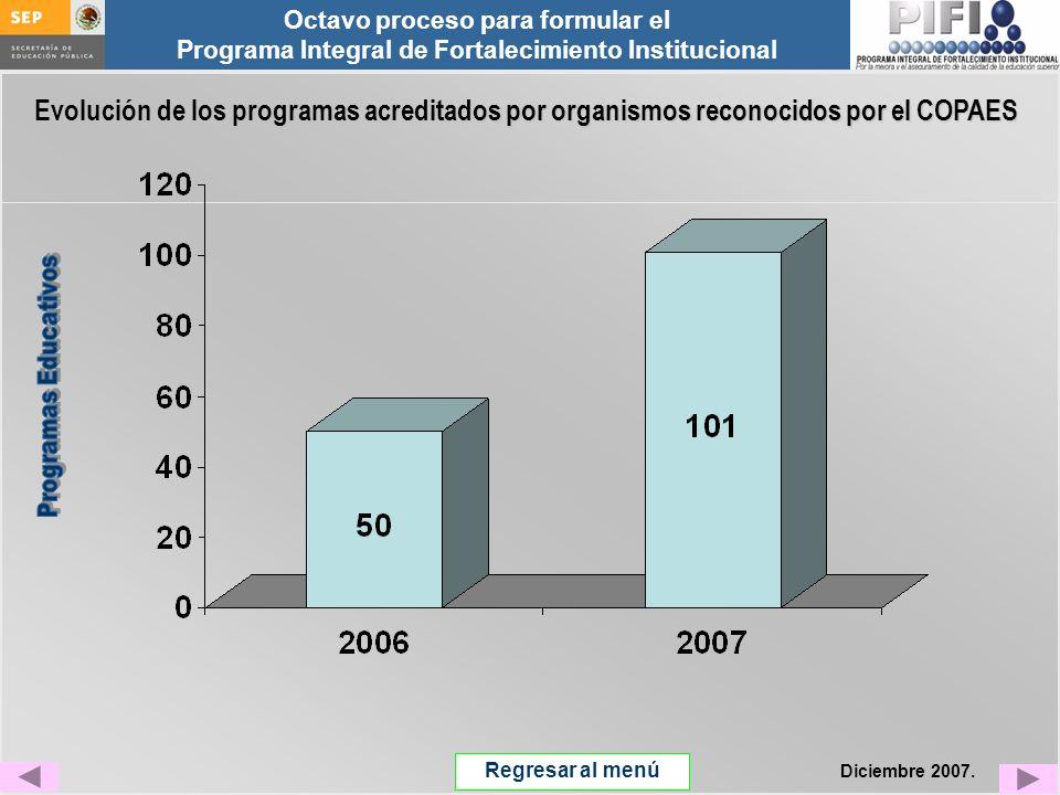 Evolución de los programas acreditados por organismos reconocidos por el COPAES