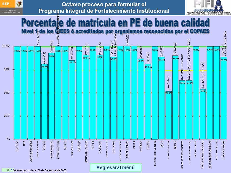 Porcentaje de matrícula en PE de buena calidad