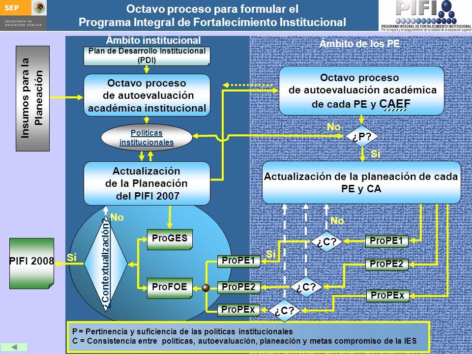 de autoevaluación académica de cada PE y CAEF Octavo proceso