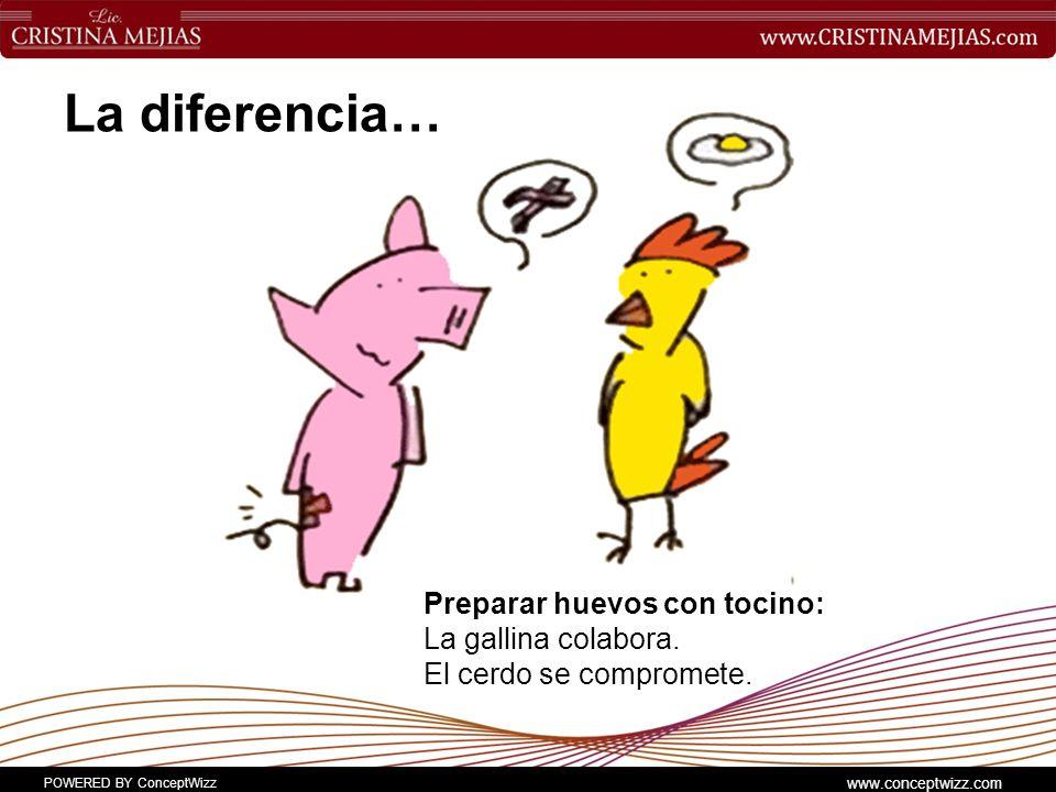 La diferencia… Preparar huevos con tocino: La gallina colabora. El cerdo se compromete.