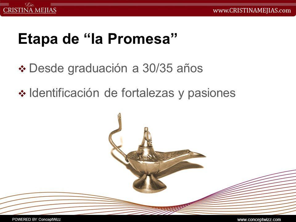 Etapa de la Promesa Desde graduación a 30/35 años