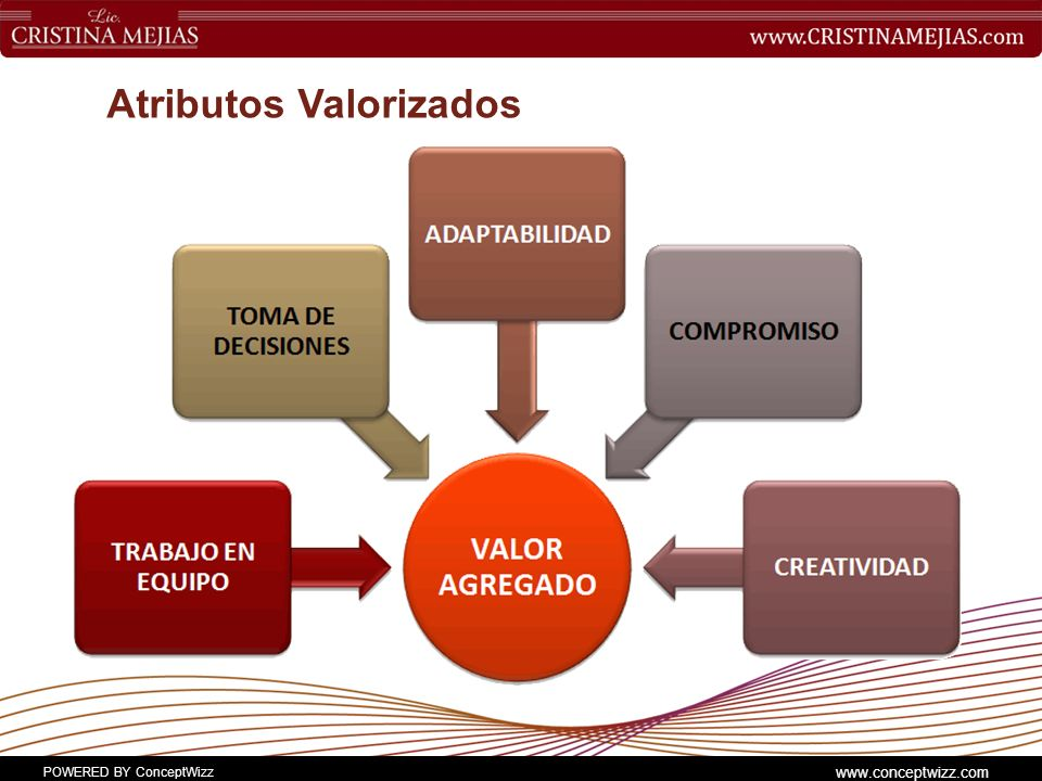 Atributos Valorizados