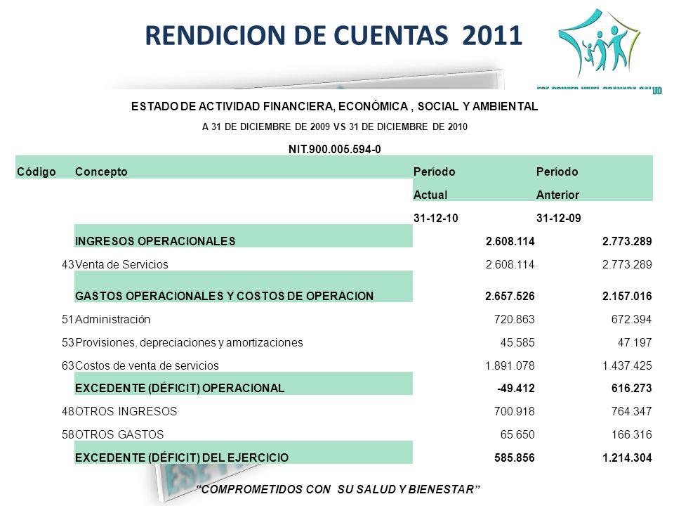 RENDICION DE CUENTAS 2011 ESTADO DE ACTIVIDAD FINANCIERA, ECONÓMICA , SOCIAL Y AMBIENTAL. A 31 DE DICIEMBRE DE 2009 VS 31 DE DICIEMBRE DE 2010.