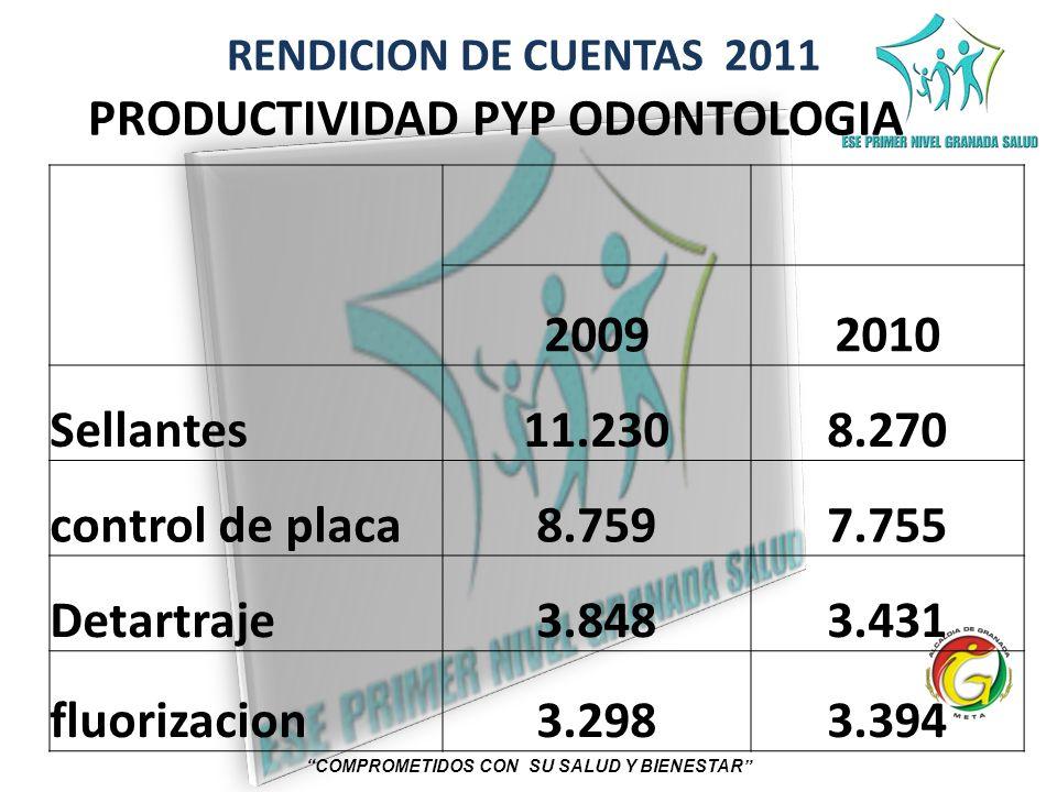 PRODUCTIVIDAD PYP ODONTOLOGIA COMPROMETIDOS CON SU SALUD Y BIENESTAR
