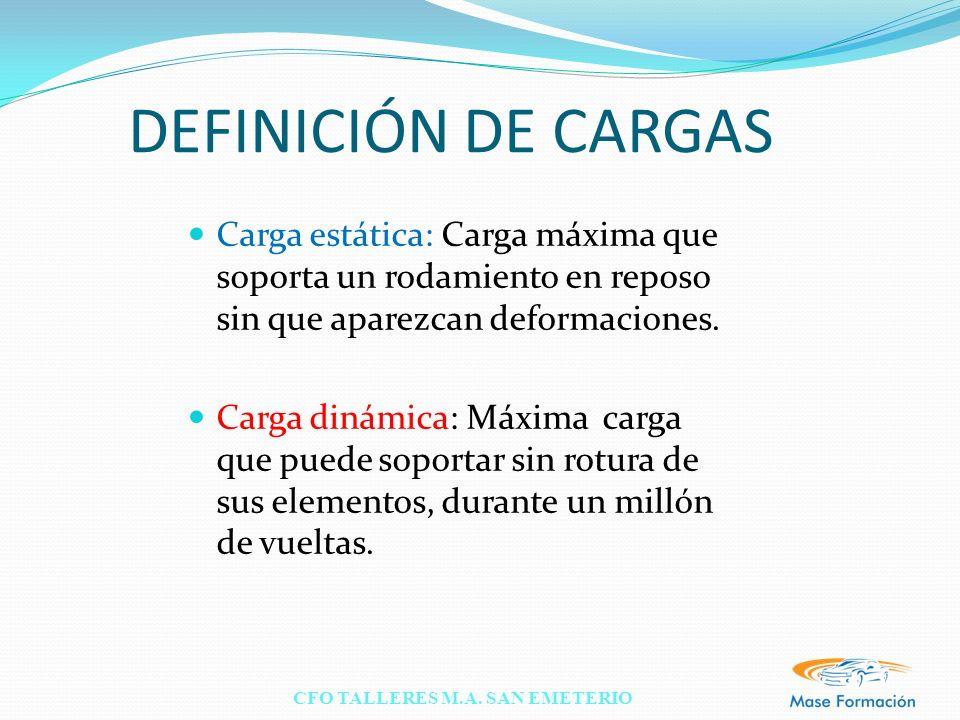 DEFINICIÓN DE CARGAS Carga estática: Carga máxima que soporta un rodamiento en reposo sin que aparezcan deformaciones.