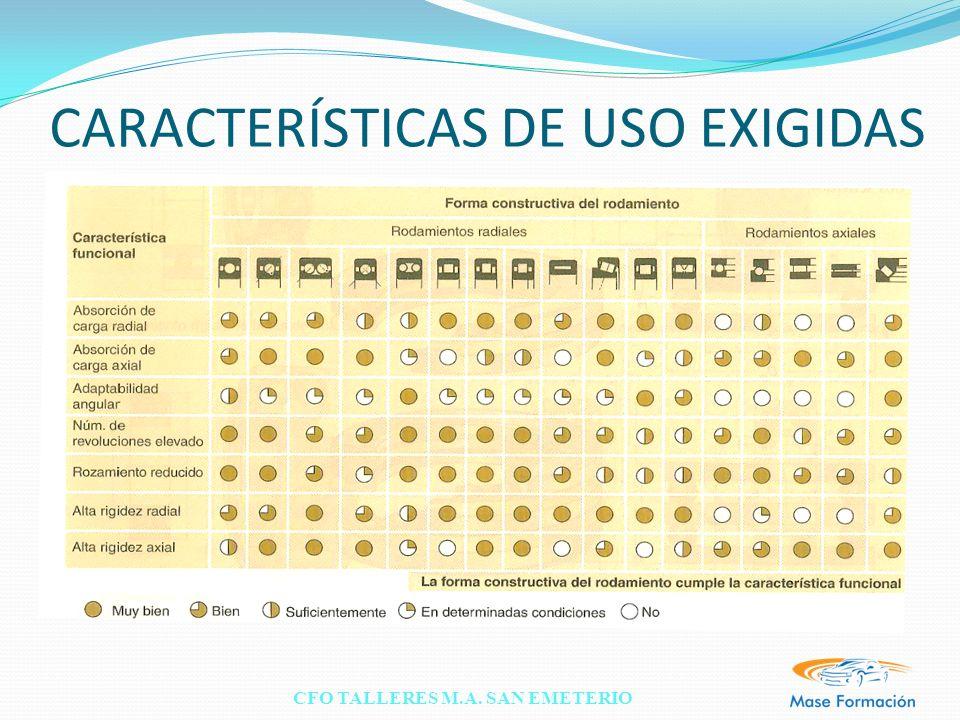 CARACTERÍSTICAS DE USO EXIGIDAS