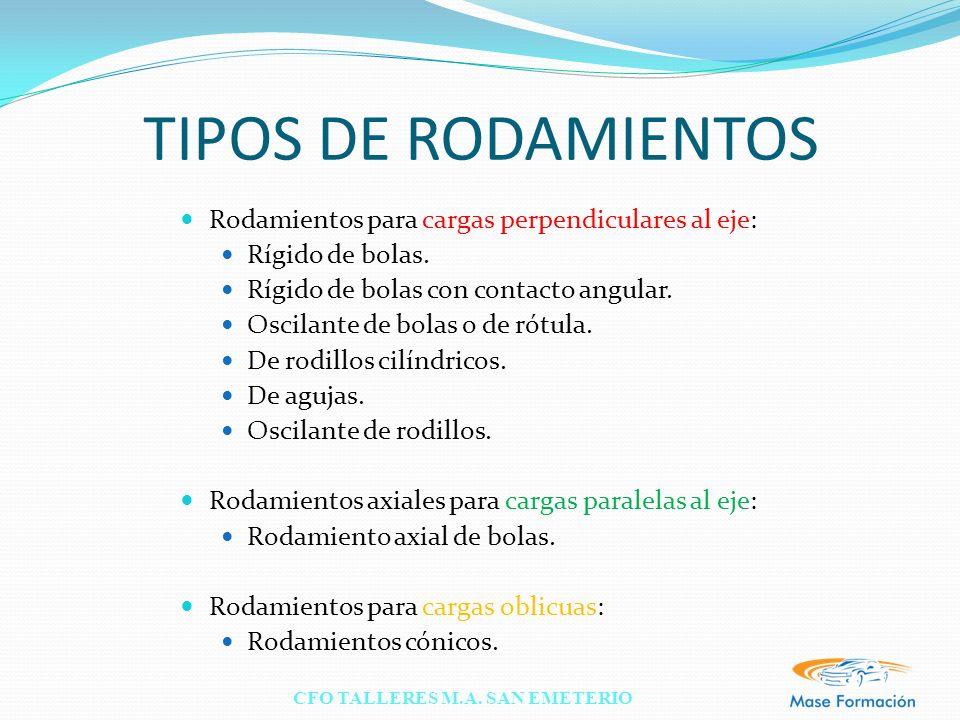 TIPOS DE RODAMIENTOS Rodamientos para cargas perpendiculares al eje: