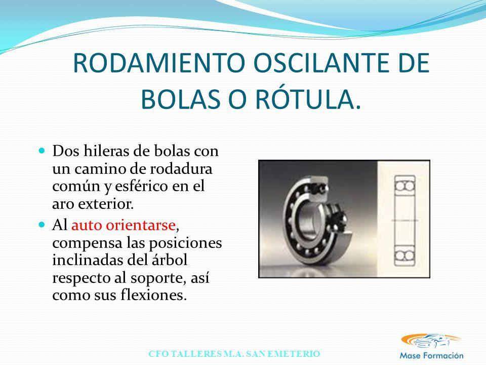 RODAMIENTO OSCILANTE DE BOLAS O RÓTULA.