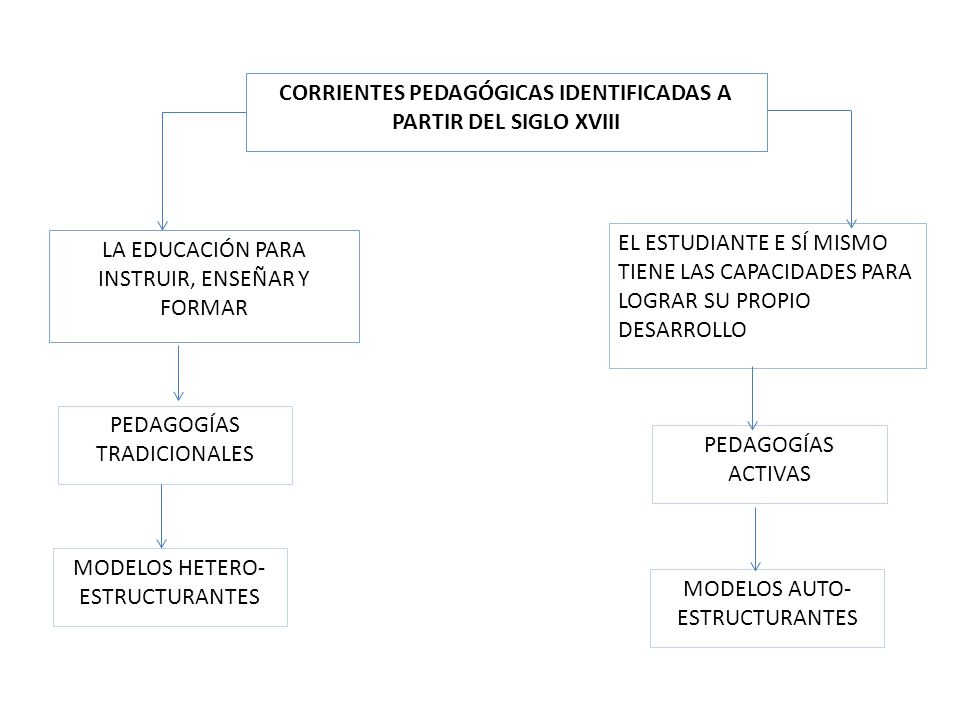 CORRIENTES PEDAGÓGICAS IDENTIFICADAS A PARTIR DEL SIGLO XVIII