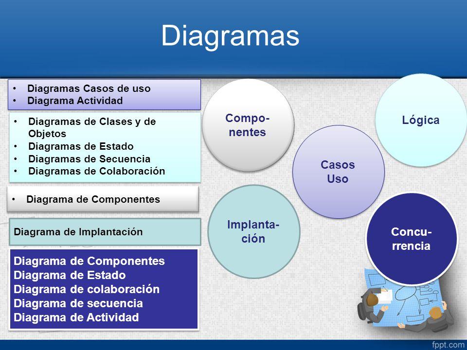 Diagramas Lógica Compo-nentes Casos Uso Implanta-ción Concu-rrencia