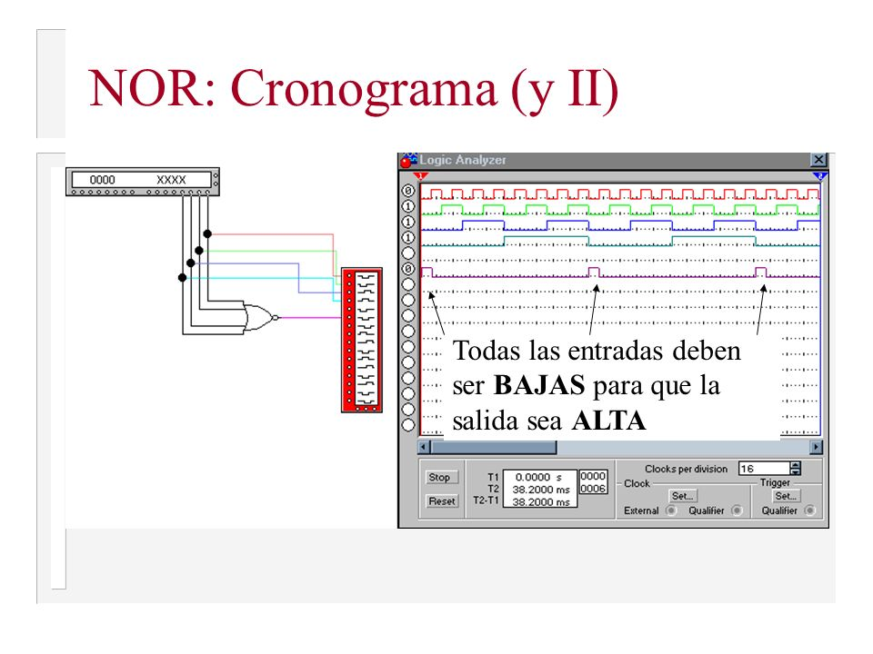 NOR: Cronograma (y II) Todas las entradas deben ser BAJAS para que la salida sea ALTA