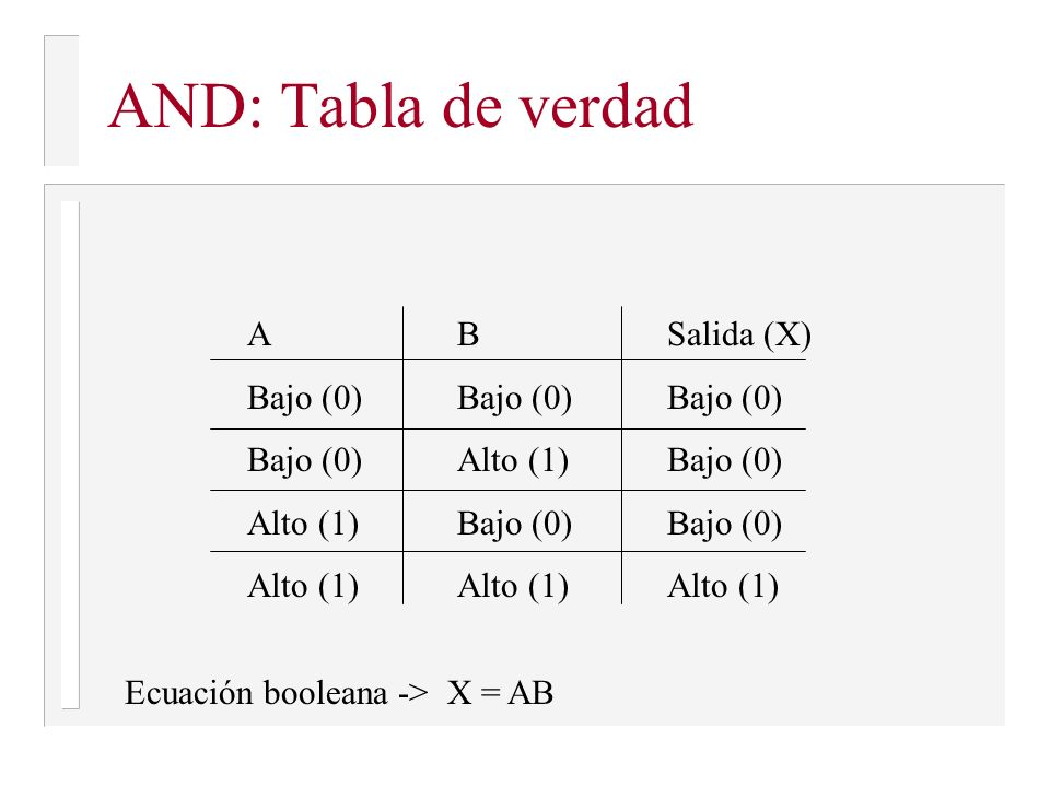AND: Tabla de verdad A B Salida (X) Bajo (0) Bajo (0) Bajo (0)