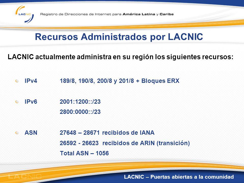Recursos Administrados por LACNIC