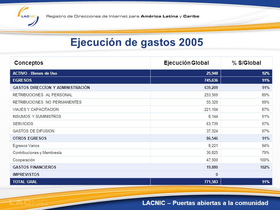 Ejecución de gastos 2005 Conceptos Ejecución Global % S/Global