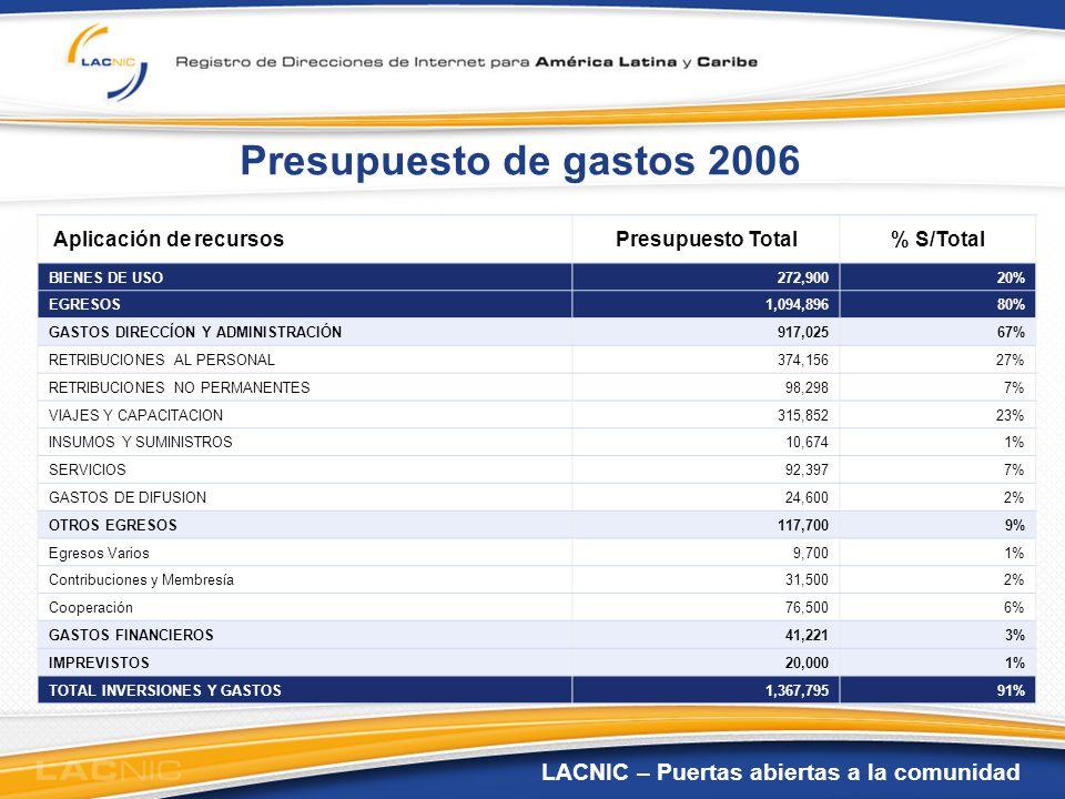 Presupuesto de gastos 2006 Aplicación de recursos Presupuesto Total