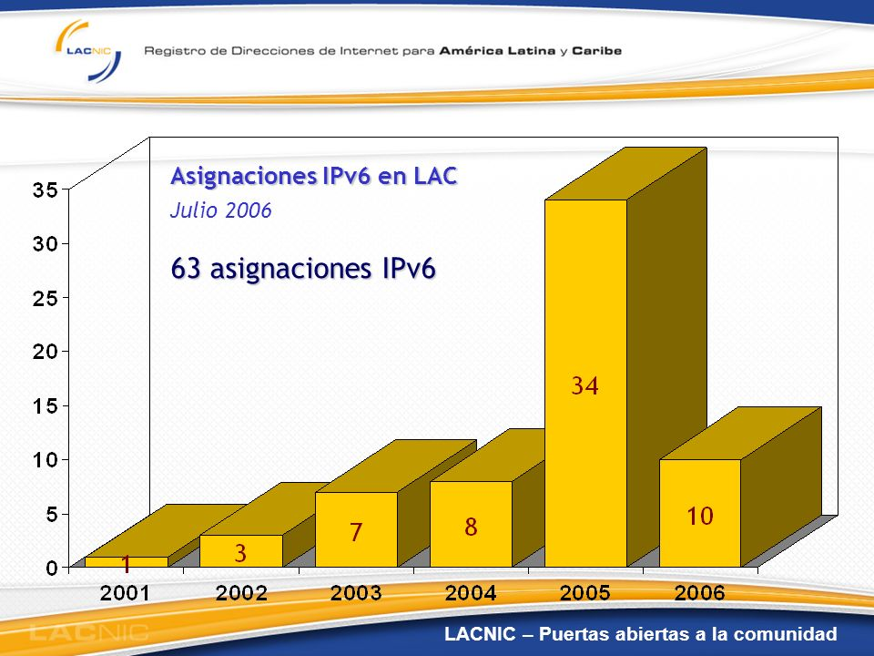 Asignaciones IPv6 en LAC Julio 2006