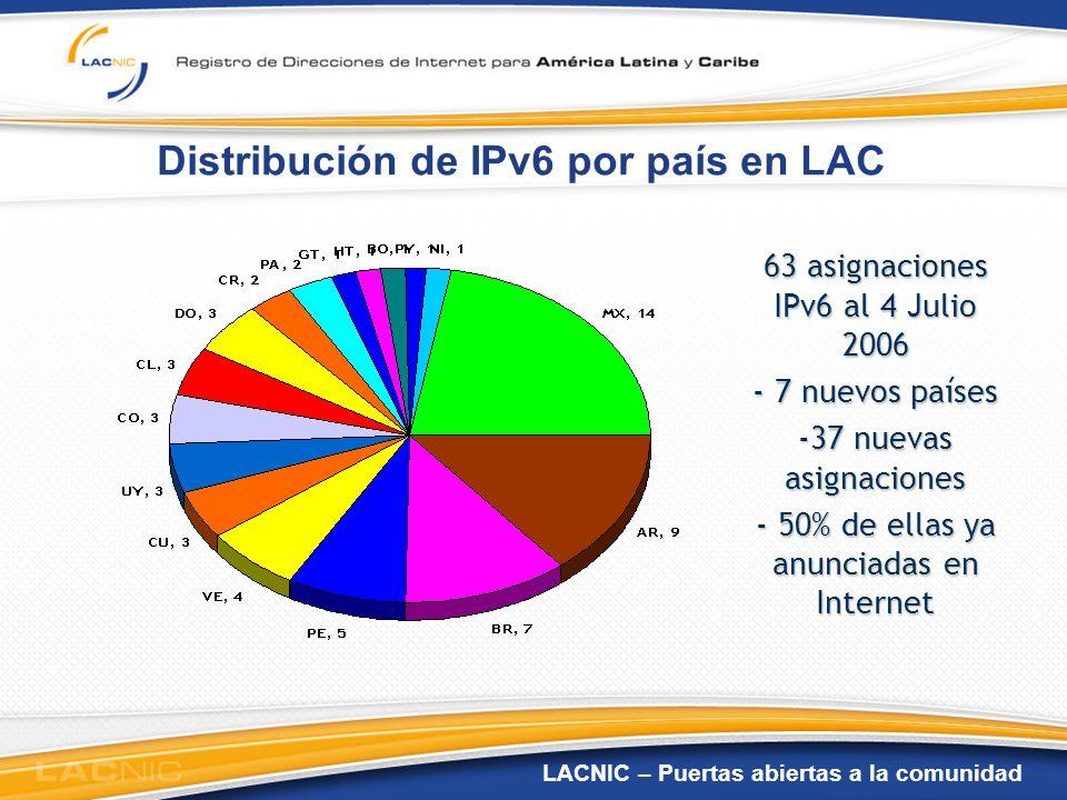 Distribución de IPv6 por país en LAC