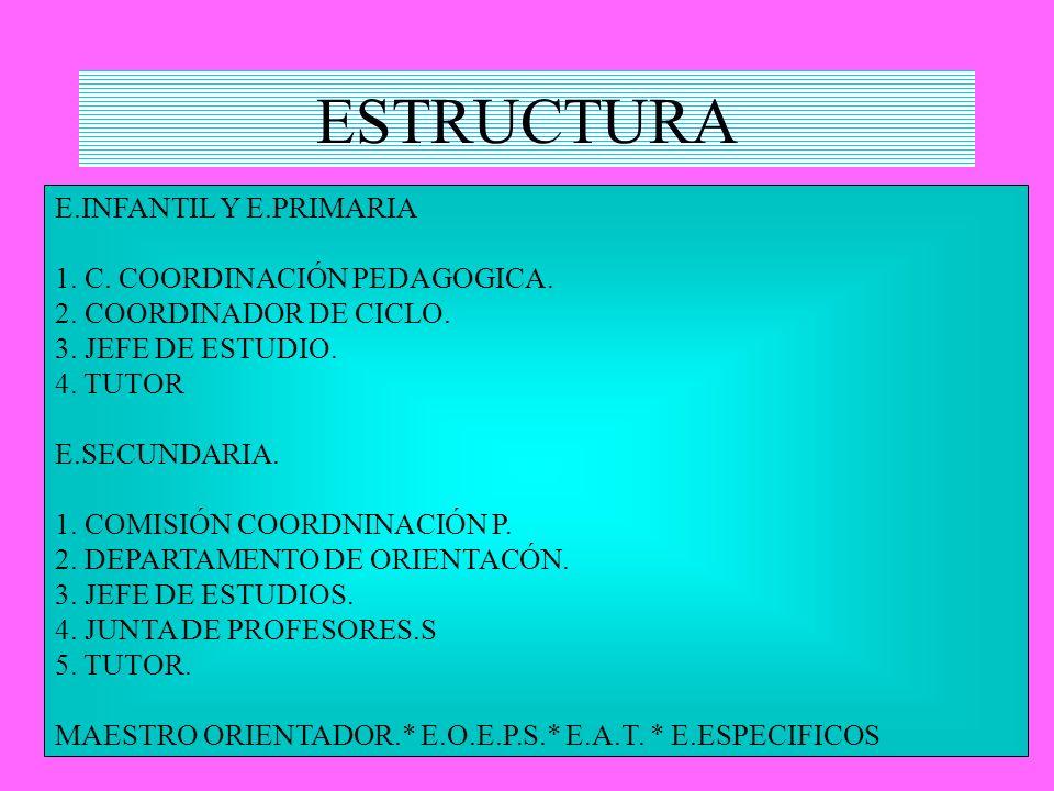 ESTRUCTURA E.INFANTIL Y E.PRIMARIA 1. C. COORDINACIÓN PEDAGOGICA.