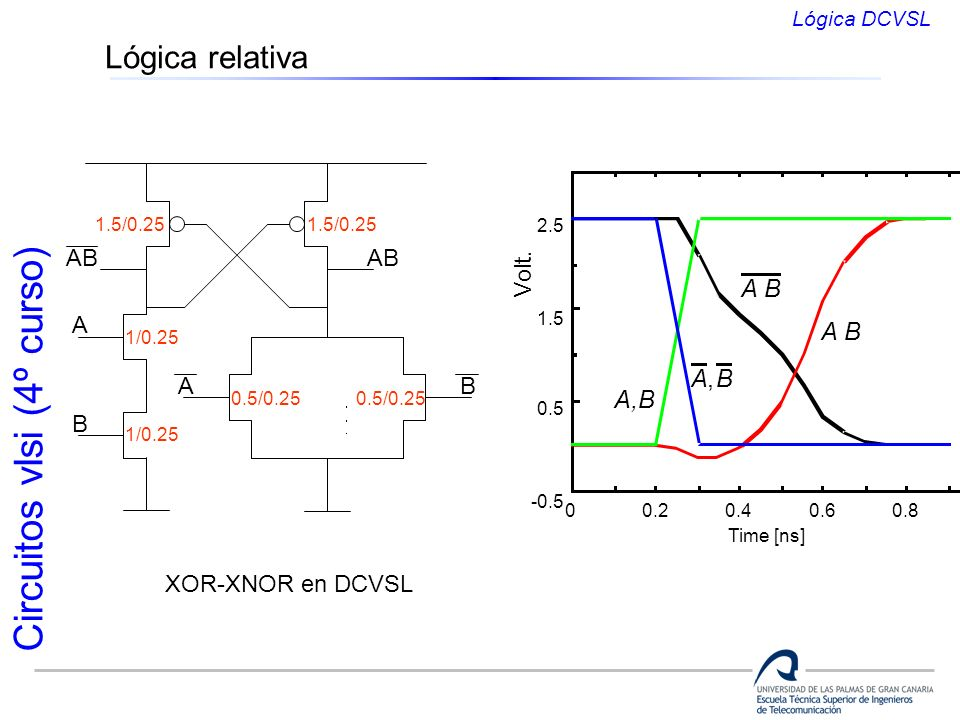 Lógica relativa A B A,B A , B Volt. AB AB A A B B XOR-XNOR en DCVSL