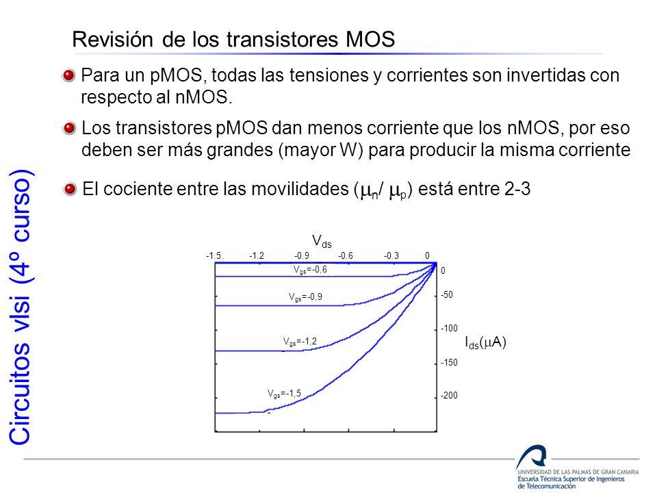 Revisión de los transistores MOS