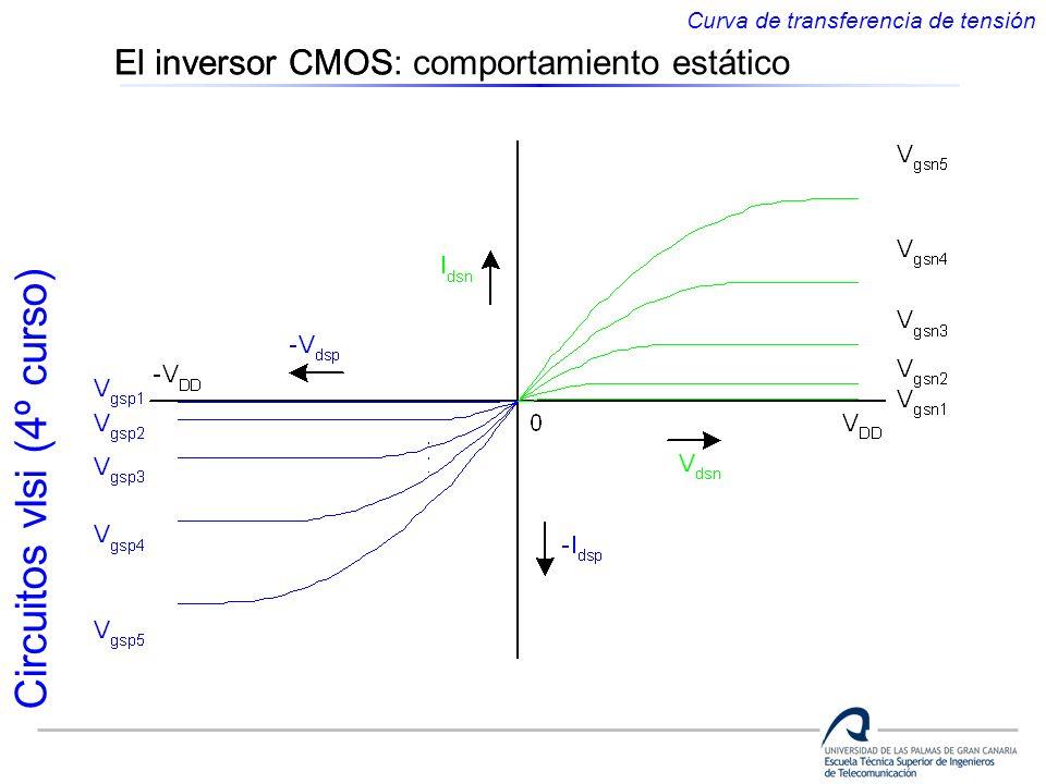 El inversor CMOS: comportamiento estático El inversor CMOS