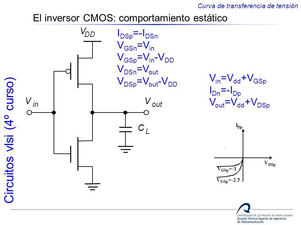 El inversor CMOS: comportamiento estático