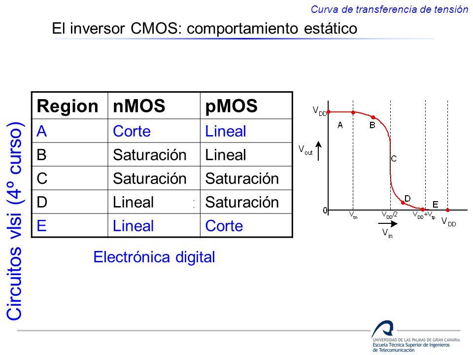 Region nMOS pMOS El inversor CMOS: comportamiento estático A Corte