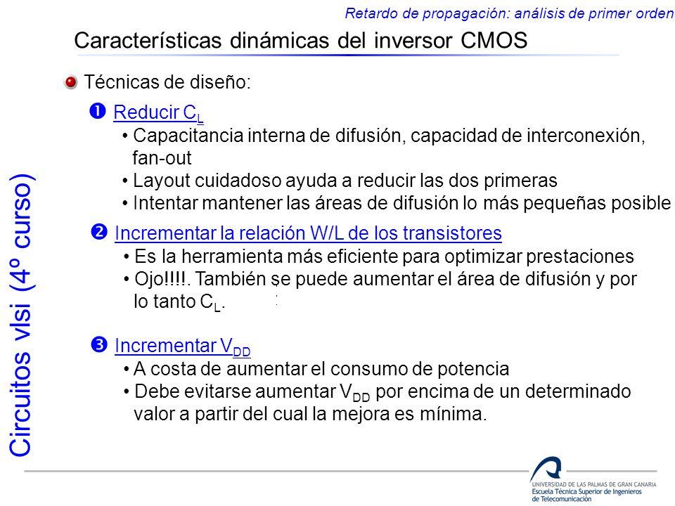 Características dinámicas del inversor CMOS