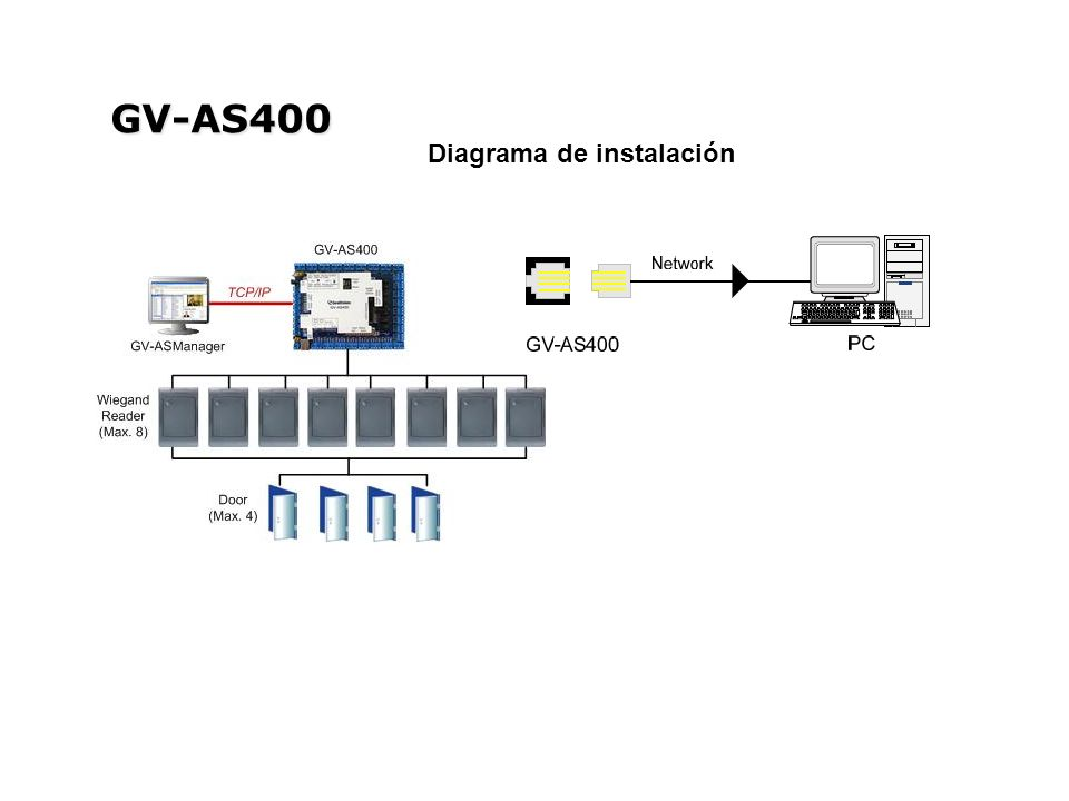 GV-AS400 Diagrama de instalación