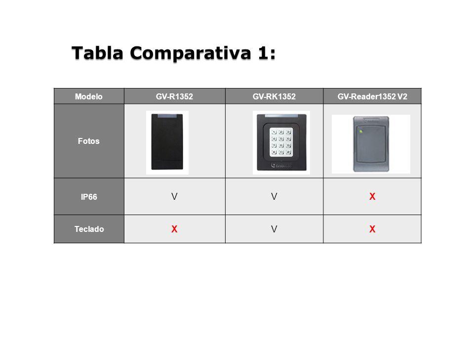 Tabla Comparativa 1: V X Modelo GV-R1352 GV-RK1352 GV-Reader1352 V2