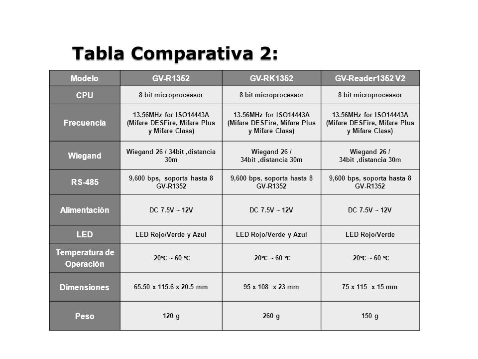 Tabla Comparativa 2: Modelo GV-R1352 GV-RK1352 GV-Reader1352 V2 CPU