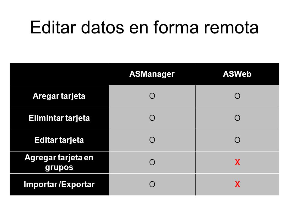 Editar datos en forma remota