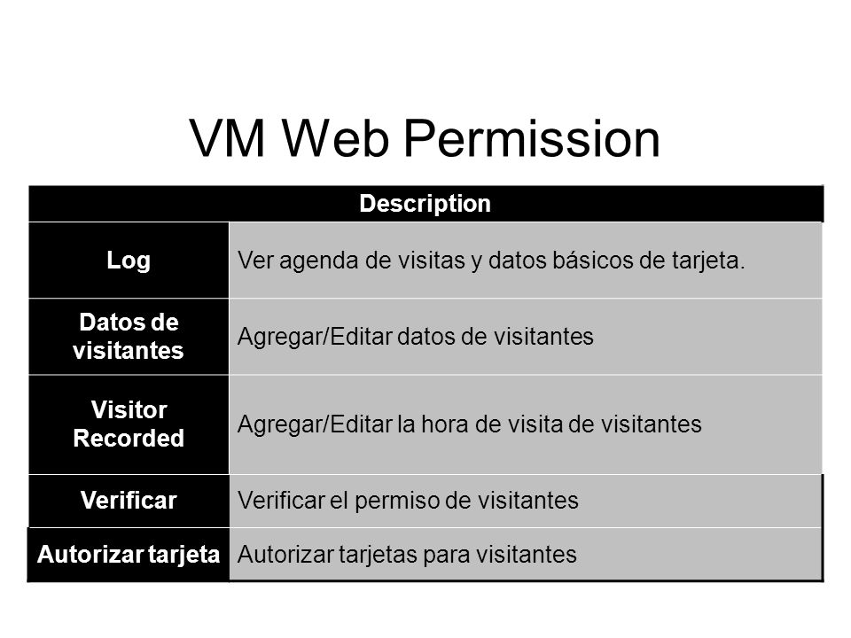 VM Web Permission Description Log