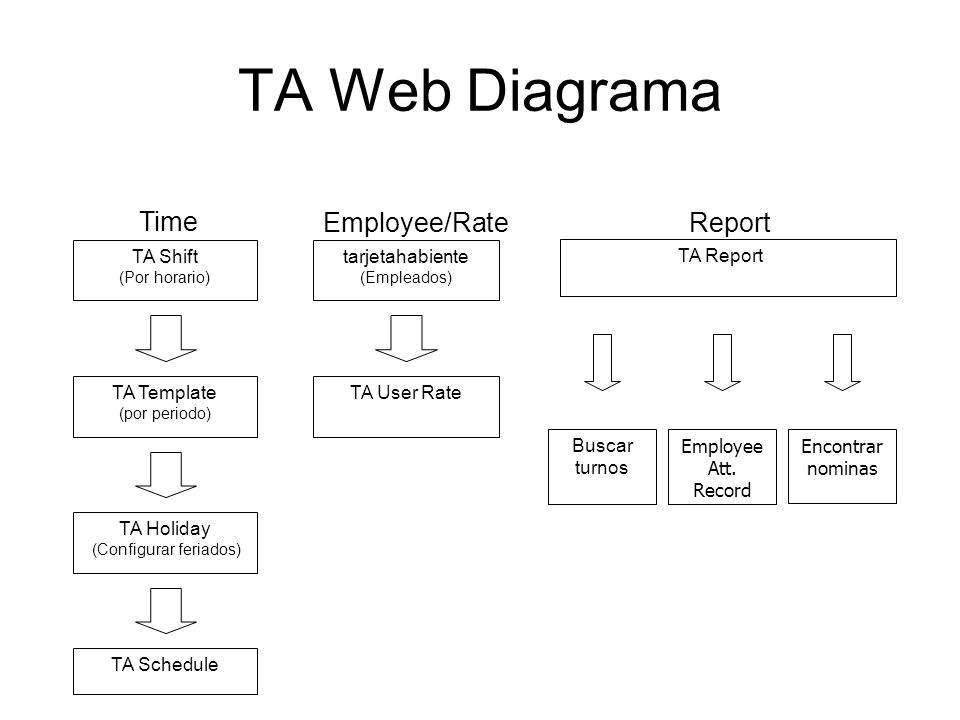 TA Web Diagrama Time Employee/Rate Report TA Shift (Por horario)
