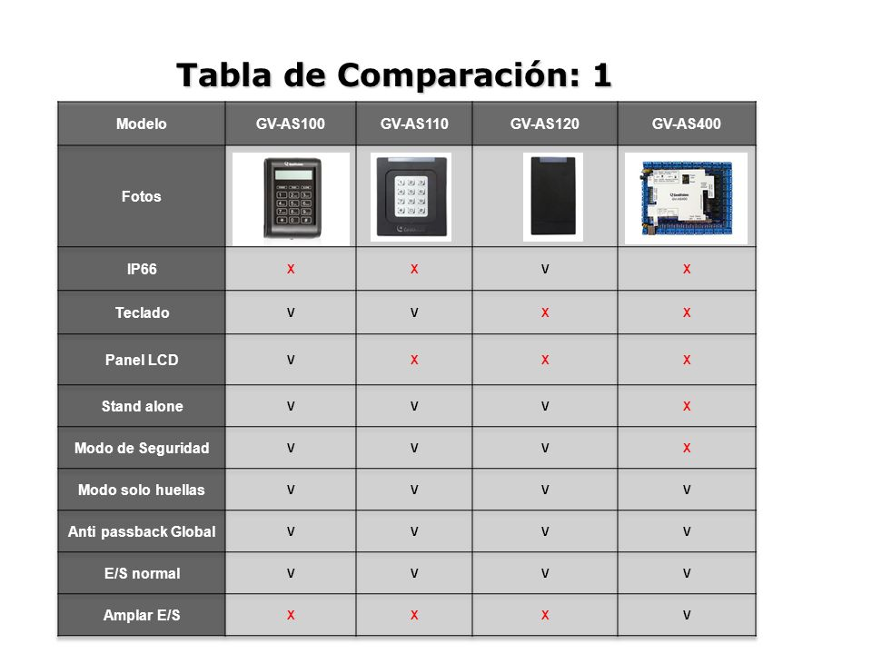 Tabla de Comparación: 1 Modelo GV-AS100 GV-AS110 GV-AS120 GV-AS400