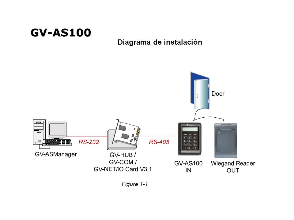 GV-AS100 Diagrama de instalación