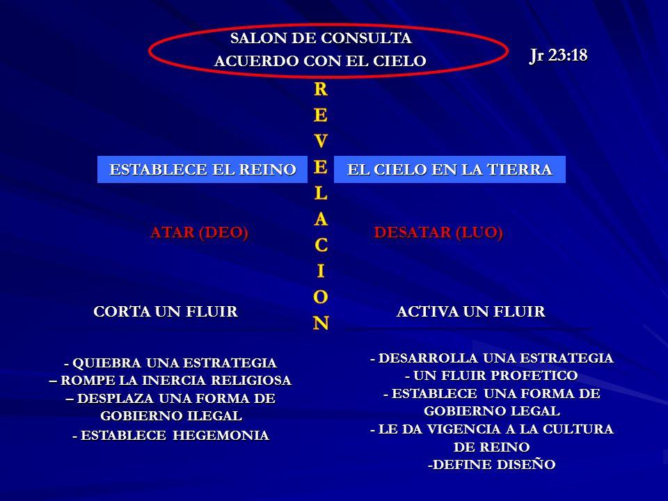 Jr 23:18 SALON DE CONSULTA ACUERDO CON EL CIELO ESTABLECE EL REINO