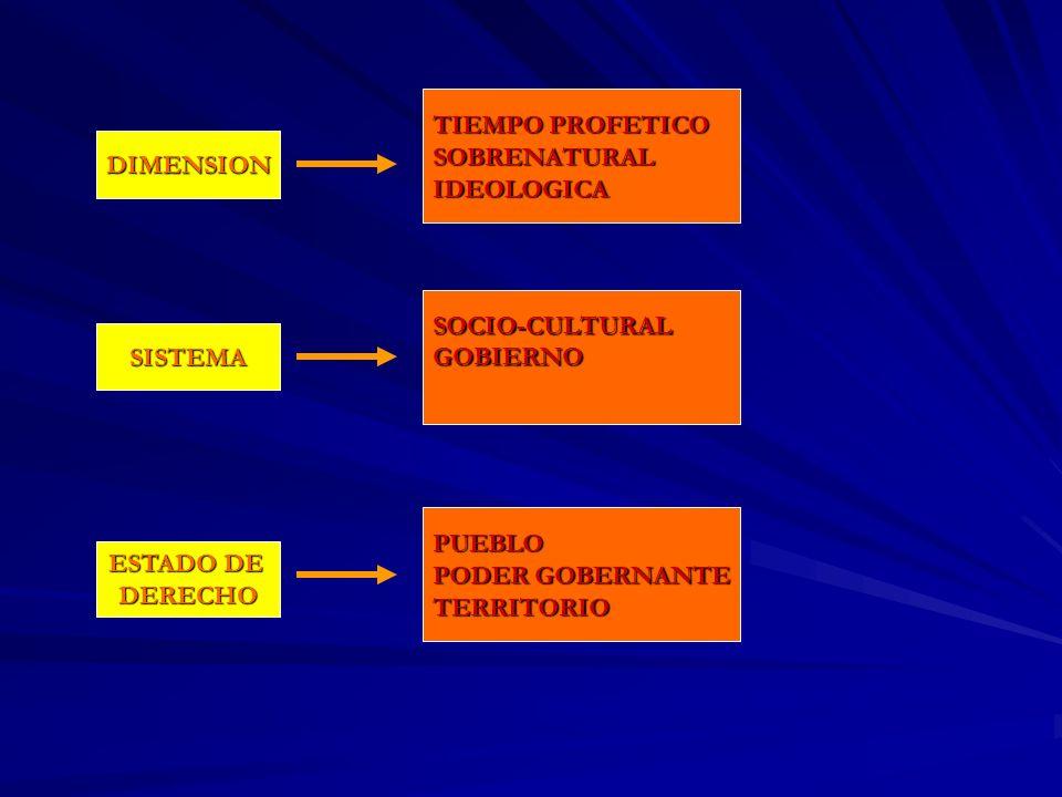 TIEMPO PROFETICO SOBRENATURAL. IDEOLOGICA. DIMENSION. SOCIO-CULTURAL. GOBIERNO. SISTEMA. PUEBLO.