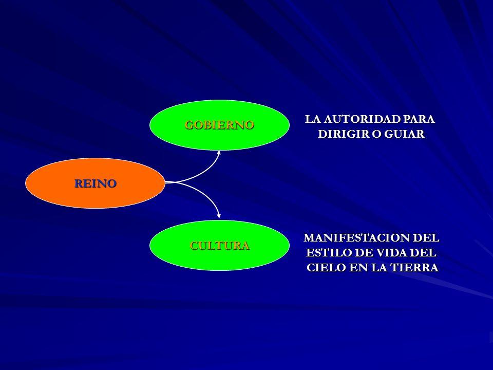 GOBIERNO LA AUTORIDAD PARA. DIRIGIR O GUIAR. REINO. CULTURA. MANIFESTACION DEL. ESTILO DE VIDA DEL.