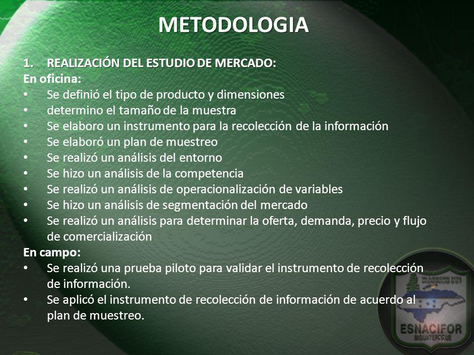 METODOLOGIA REALIZACIÓN DEL ESTUDIO DE MERCADO: En oficina: