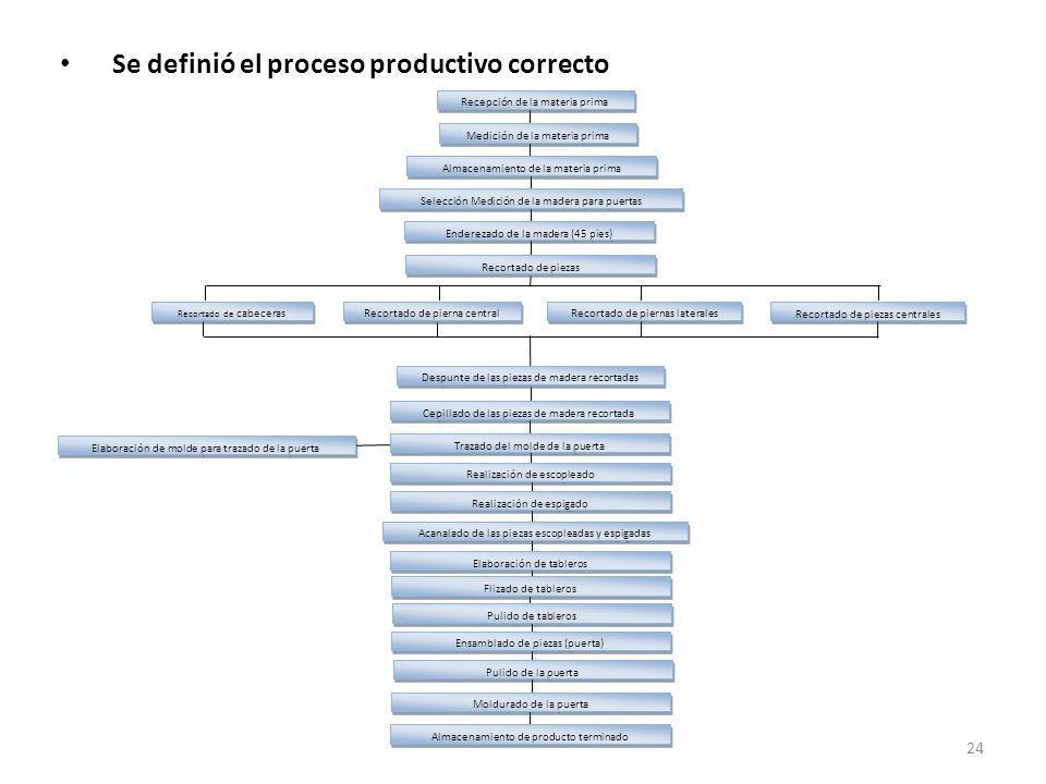 Se definió el proceso productivo correcto
