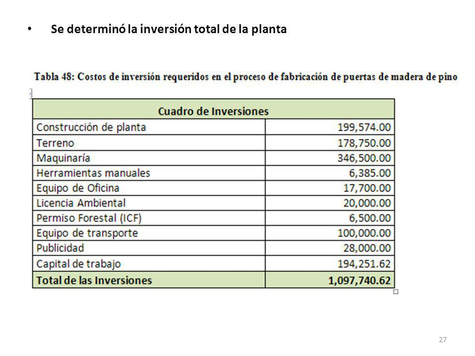 Se determinó la inversión total de la planta