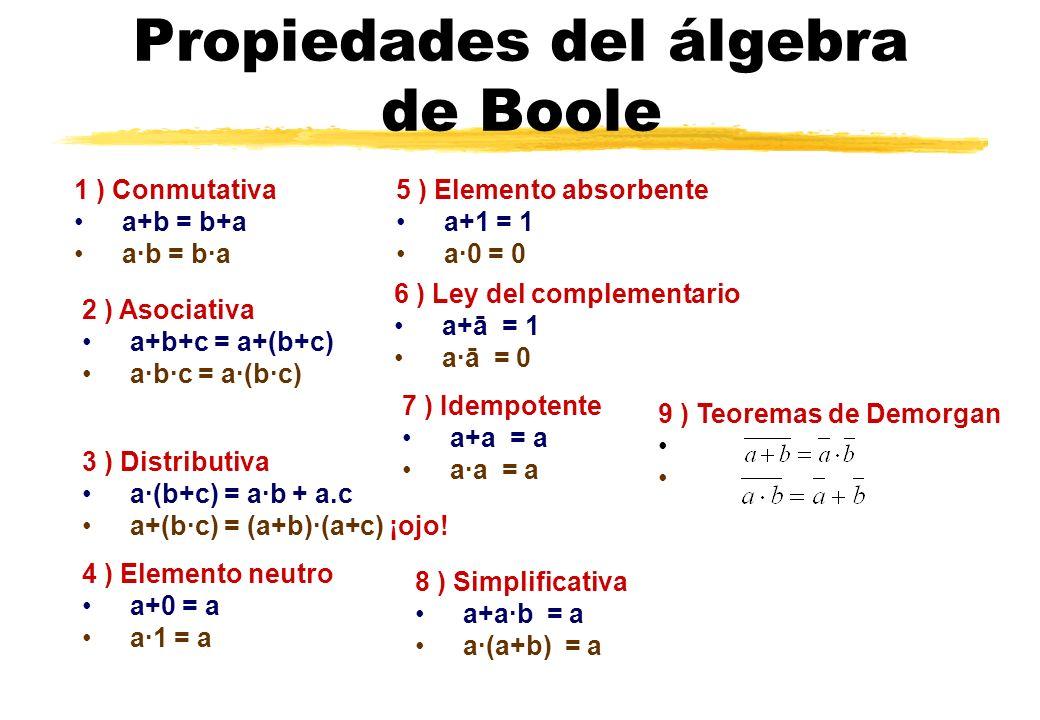 Propiedades del álgebra de Boole