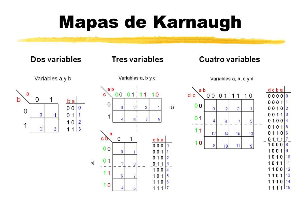 Mapas de Karnaugh Dos variables Tres variables Cuatro variables