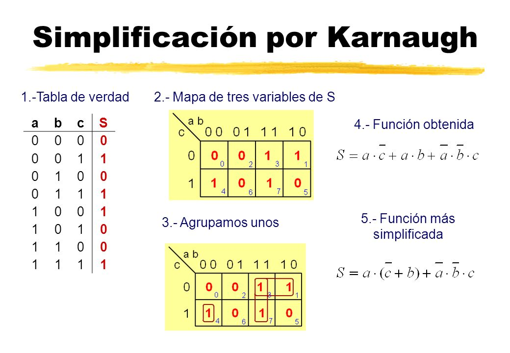 Simplificación por Karnaugh