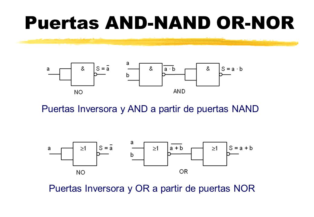 Puertas AND-NAND OR-NOR