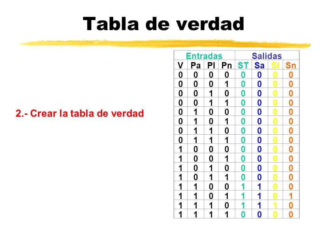 Tabla de verdad 2.- Crear la tabla de verdad Entradas Salidas V Pa Pl