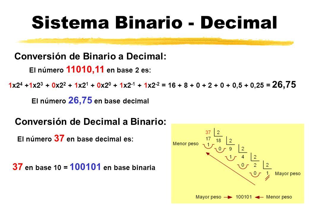 Sistema Binario - Decimal